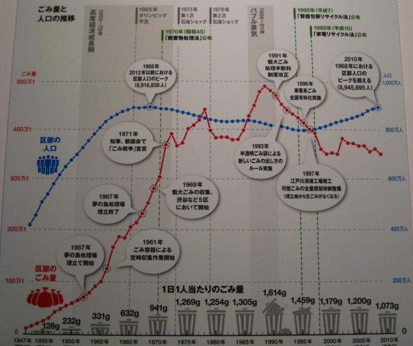 Tokyo Waste Chart